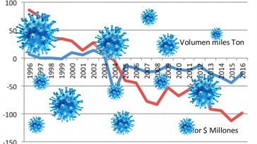 «La pandemia puede convertirse en una oportunidad de exportación para algunos sectores que han presentado desabastecimiento».  Con la llegada de la COVID-19, el comportamiento de la balanza comercial en […]